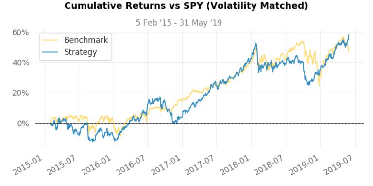 Cumulative Returns vs. Benchmark
