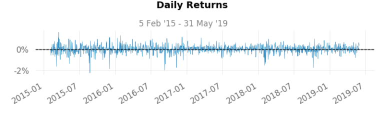 Daily Returns