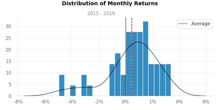 Returns Distribution