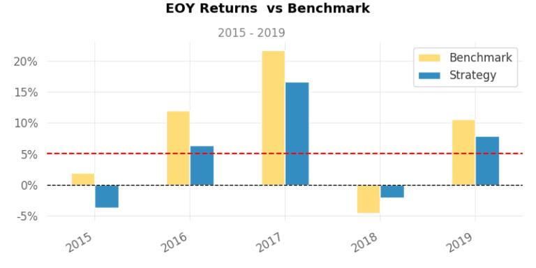 Returns vs. Benchmarks
