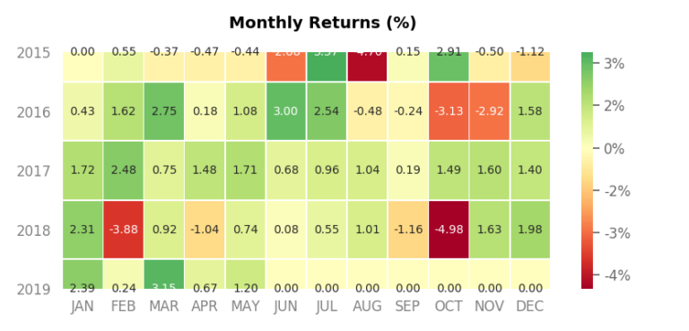 Monthly Returns Heatmap
