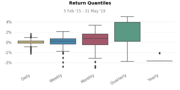 Return Quintiles