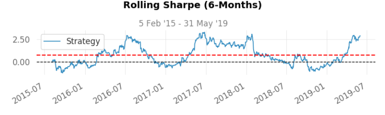 Rolling Sharpe